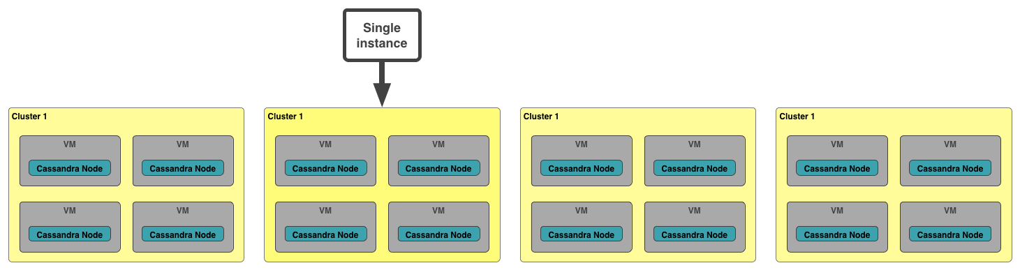 Single-tenant Clustered VMs